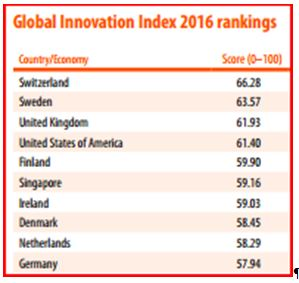 global-innovation-index-2016