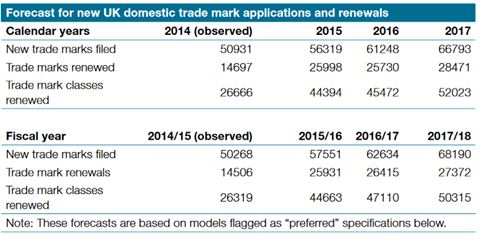 Forecast for new UK domestic trade mark applications